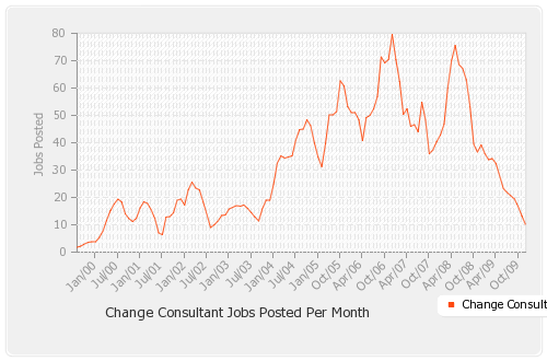 Jobs-posted-by-month_smooth