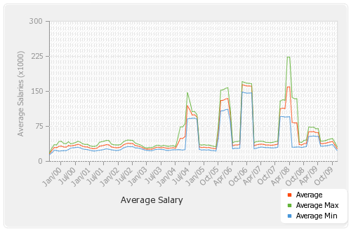 Average-salary-by-jobtype-by-month-Permanent_smooth