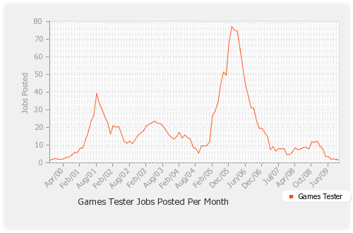 Jobs Posted By Month Smooth
