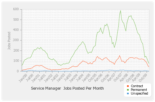 Jobs-posted-by-month-by-type_smooth