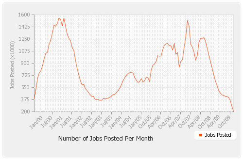 All-jobs-posted-by-month_smooth